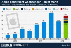 tablet-markt-q2-2012