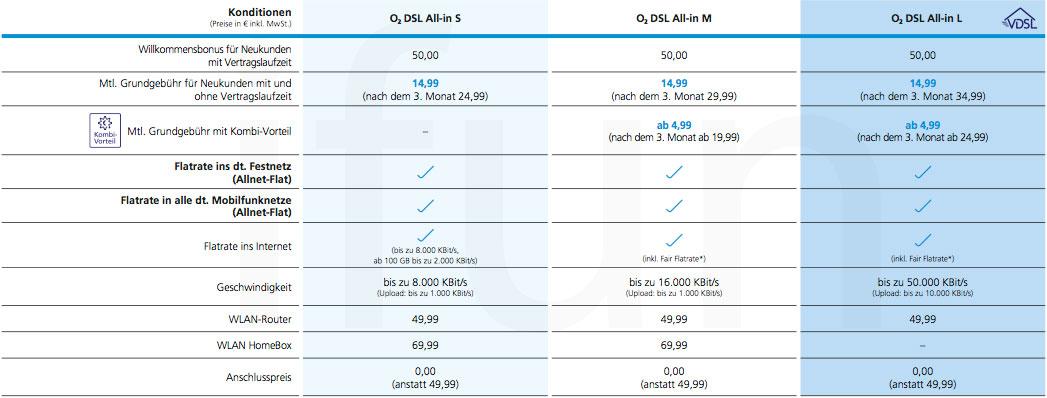 DSL Bank Kredit - Vorteile, Nachteile Konditionen (2019)
