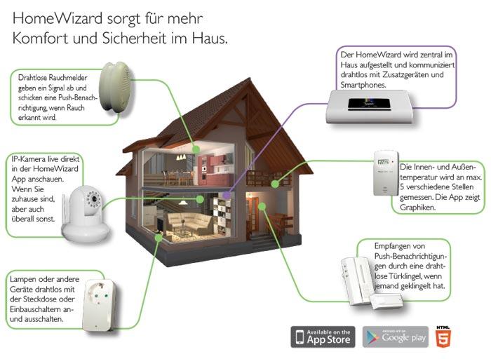 home-wizard-schema