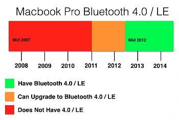 macbook-bluetooth-le