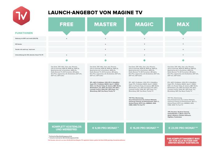 Magine TV Preise