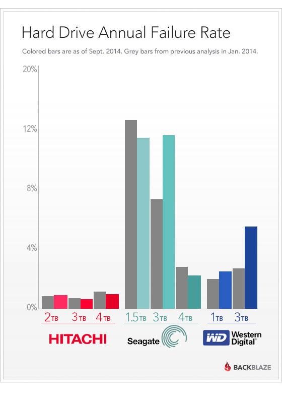 festplatten-statistik