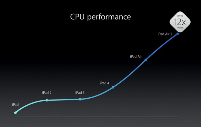 ipad-cpu-performance