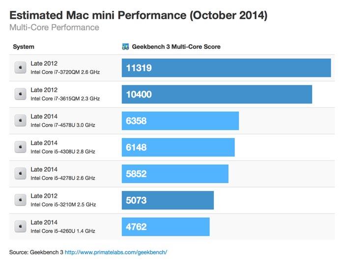 mac-mini-multicore