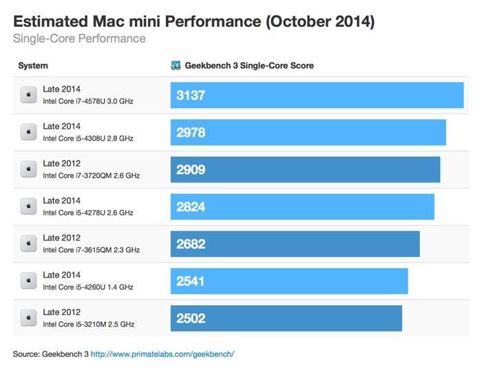 mac-mini-single-core