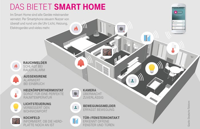telekom smart home mit neuen partnern und apple watch. Black Bedroom Furniture Sets. Home Design Ideas