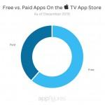free-paid-apple-tv