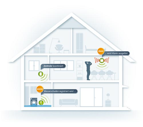 Devolo Home Control Beispiel