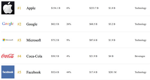 Forbes Ranking Apple