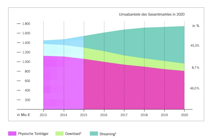 Streaming Statistik Musikmarkt