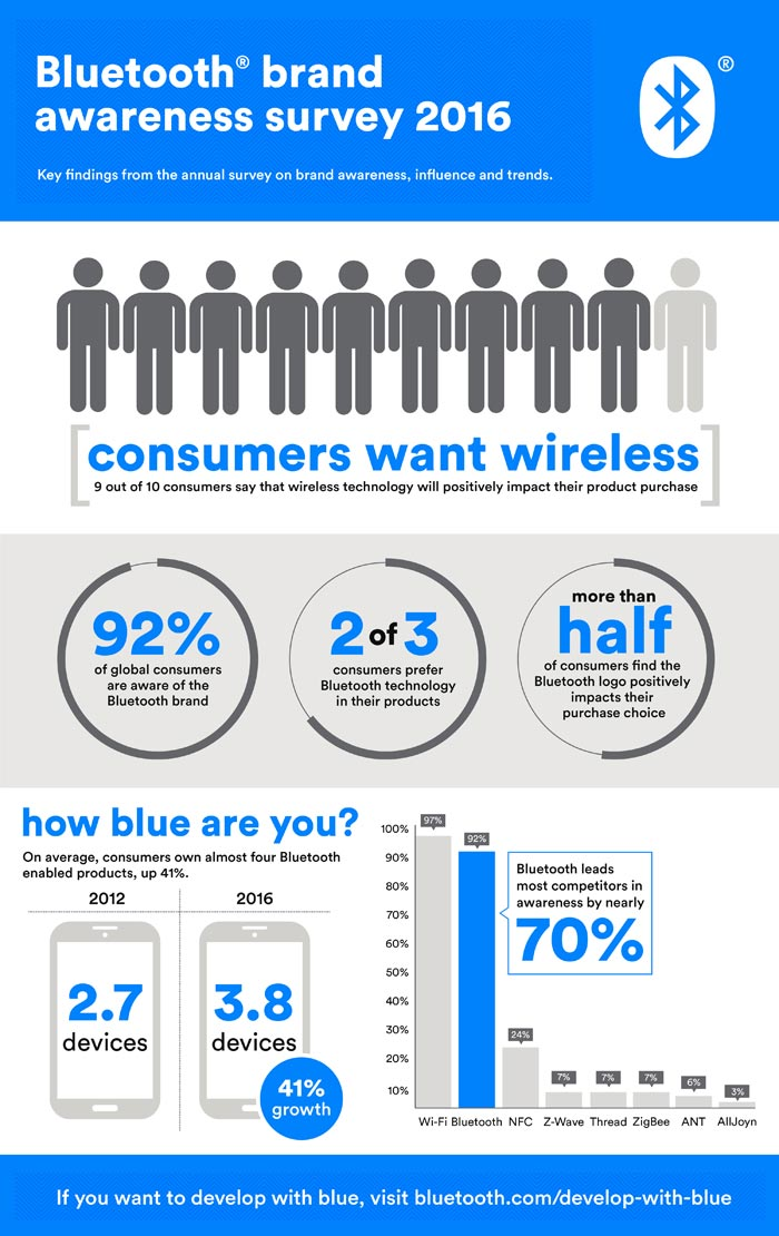 Bluetooth Infografik
