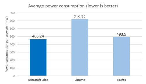 Microsoft Browser Vergleich