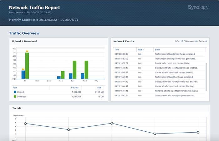 Synology Router Netzwerk Report