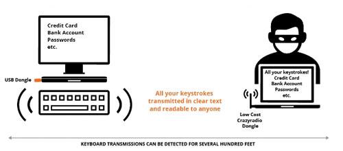 Keysniffer Sicherheit Drahtlose Tastaturen