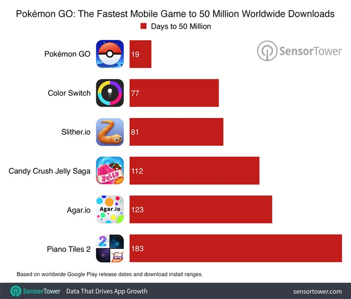 Pokemon Go Downloads