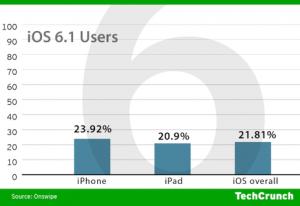 iOS 6.1 Nutzer