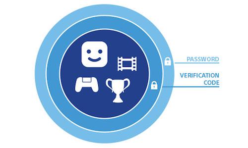 Playstation 2 Faktor Authentifizierung