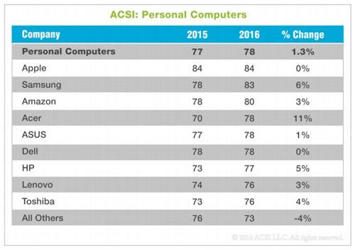 Asci Umfrage Apple Samsung
