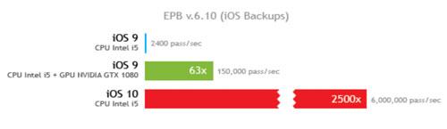 Ios 10 Backups Schwachstelle