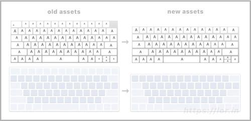 Mac Tastatur Ohne Funktionstasten