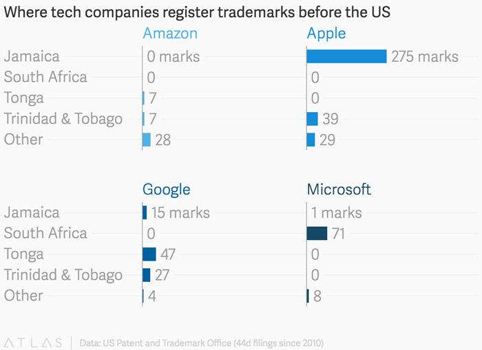 Wo Technik Unternehmen Warenzeichen Registrieren