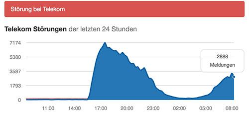 Telekom Stoerungen