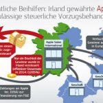 Apple Steuerstreit Mit Europa