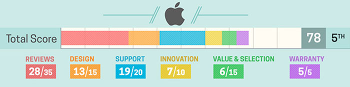 Apple Laptop Stats