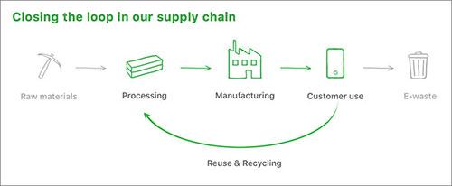 Apple Recycling Kreislauf
