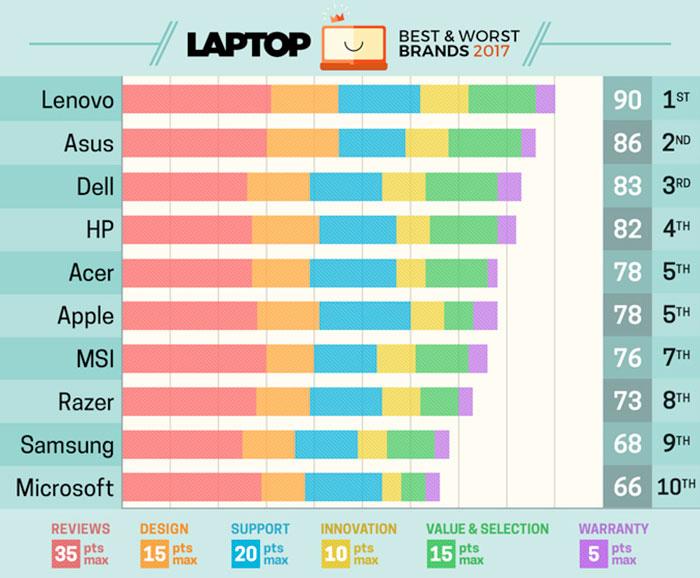 Laptop Mag 700