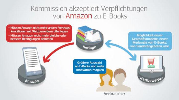 Amazon Verbraucher
