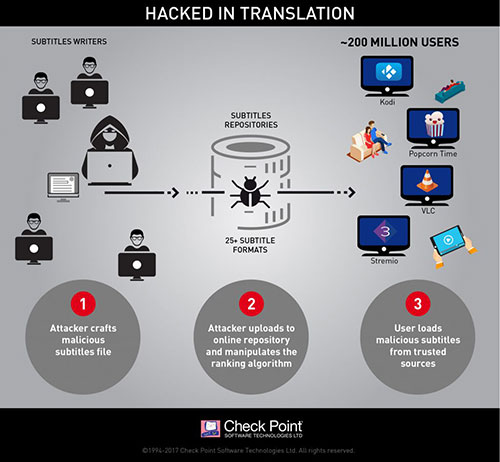 Infographic Hack In Translation