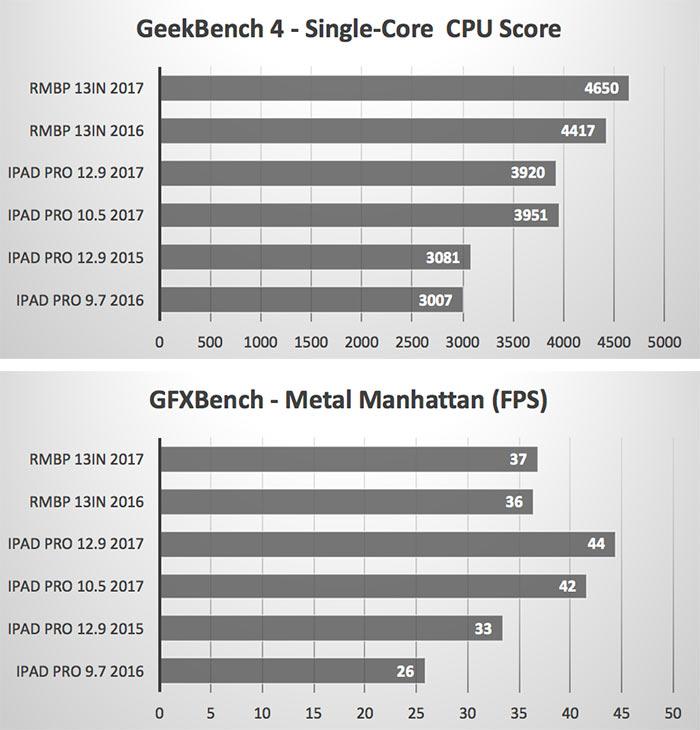 Benchmark Ipad Pro Gegen Macbook Pro