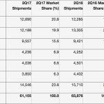 Pc Verkauf Q2 2017