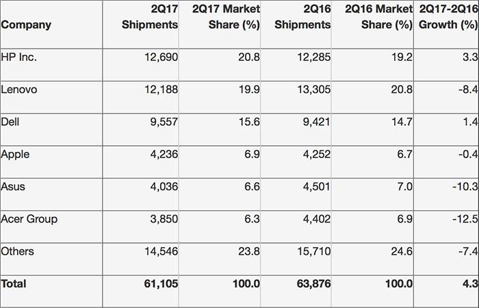 Weltweiter PC-Markt mit niedrigstem Absatz seit zehn Jahren