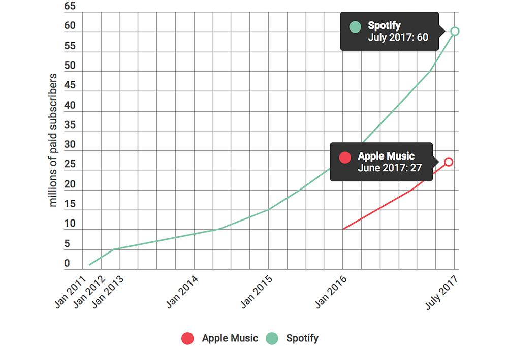 Zahlende Nutzer Spotify