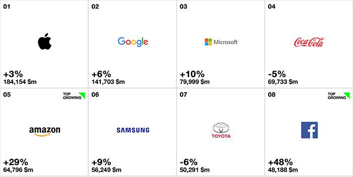 Apple Wertvollste Marke 2017