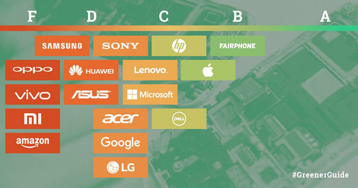 Ökologie-Ranking: Apple und Fairphone vorne