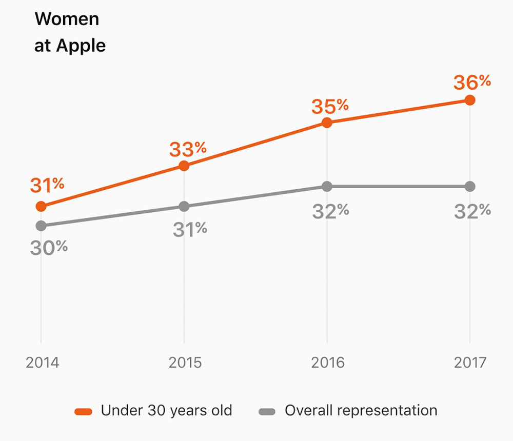 Frauen 2017