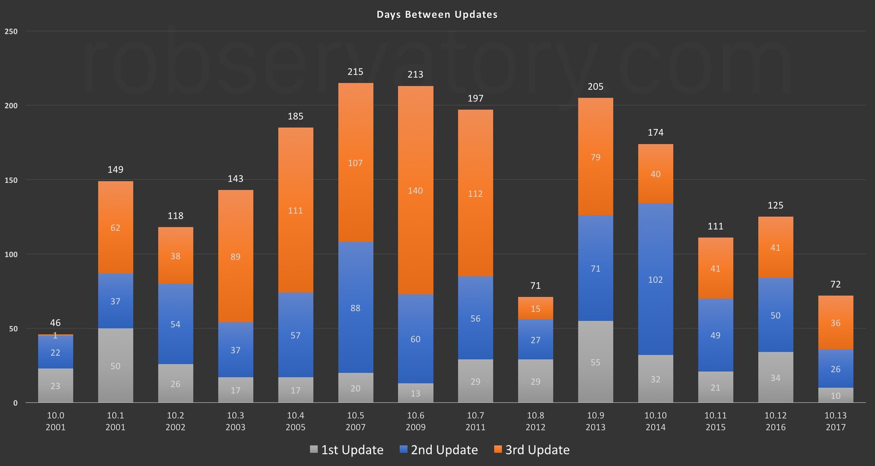 Release Date Analysis Small