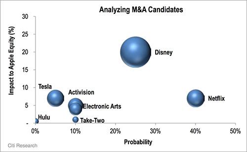 Analyst: