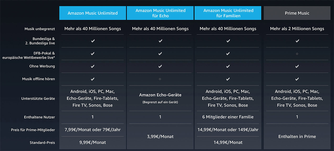Amazon Preise