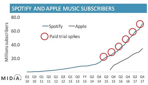 Spotify will Ende des Jahres 200 Millionen Nutzer haben