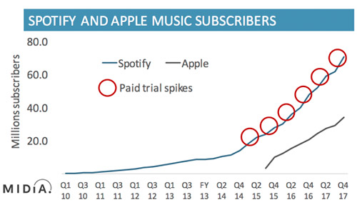 Spotify Apple Music Wachstum