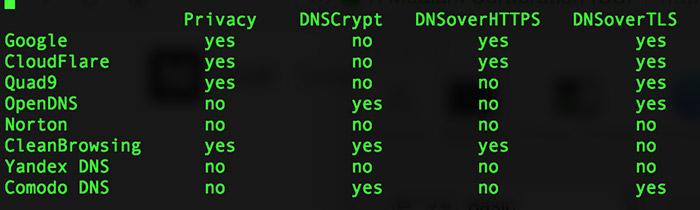 dns-dienste-funktionen-datenschutz.jpg