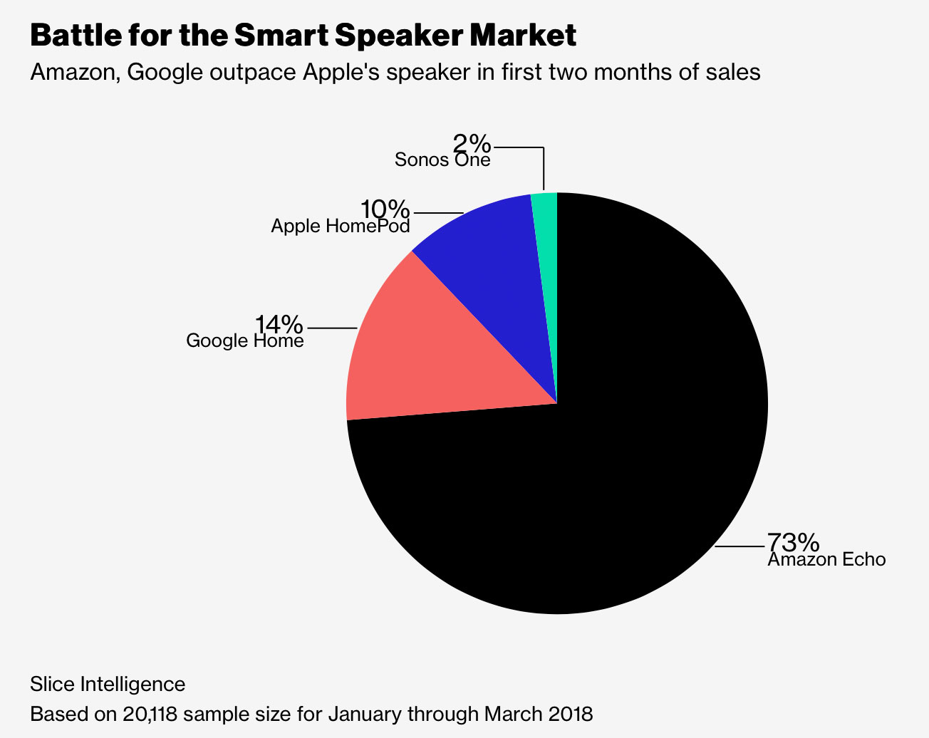 Bericht: Apple schraubt HomePod-Produktion zurück