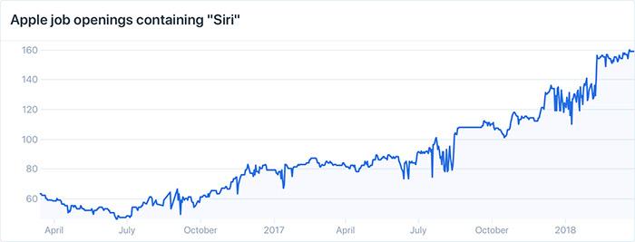 Siri Stellenanzeigen Apple