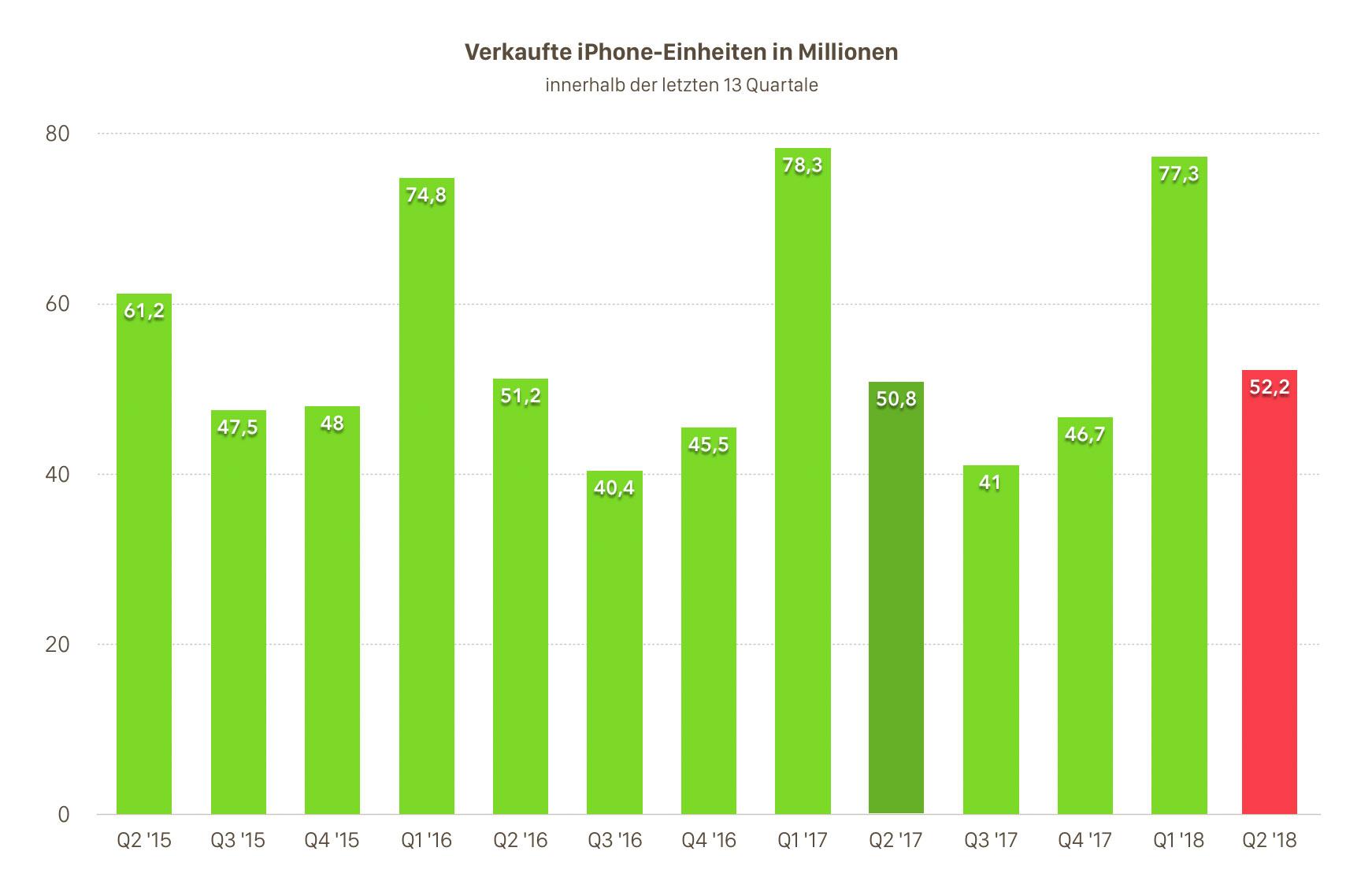 Iphone Verkauft