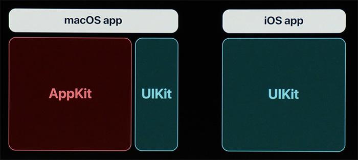 Mac Ios App