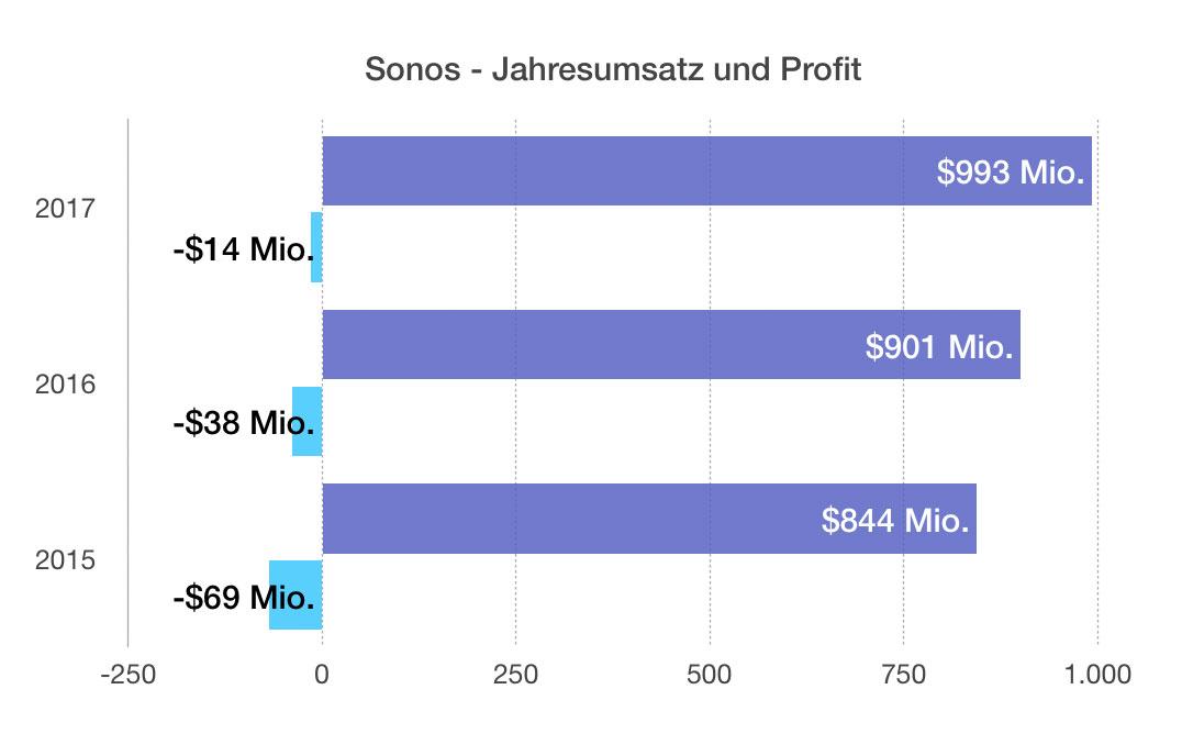 Sonos Zahlen